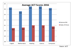 ACT Scores Chart 2016