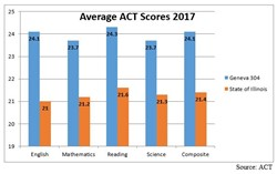 Geneva's graduating class of 2017 achieved an average ACT composite score of 24.1, according to numbers released last week by ACT.